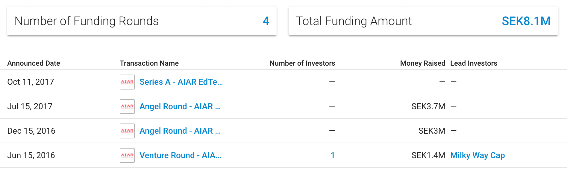 aiar funding rounds