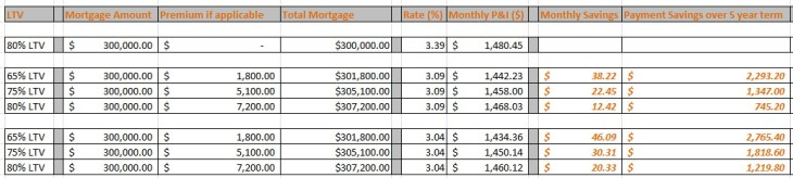 Mortgage calculation from Philip Beer 2017-10-30