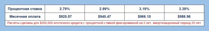 Ипотечный кредит - Таблица 3