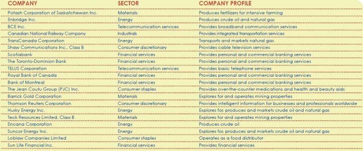 Компании включённые в Market Index Uniflex+