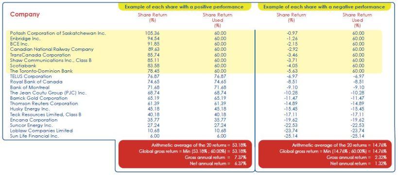 Как работает Market Index Uniflex+