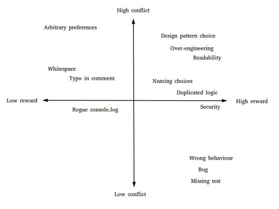 Scatter graph of code review comments against axes of worthwhileness and conflict potential