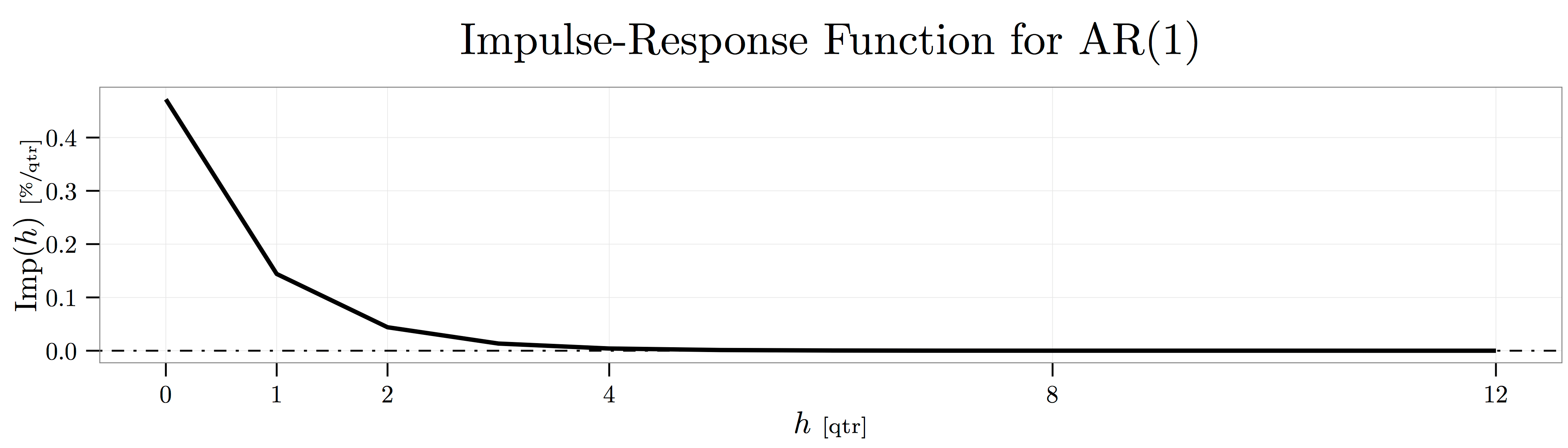 Impulse-Response Functions for VARs | Research Notebook