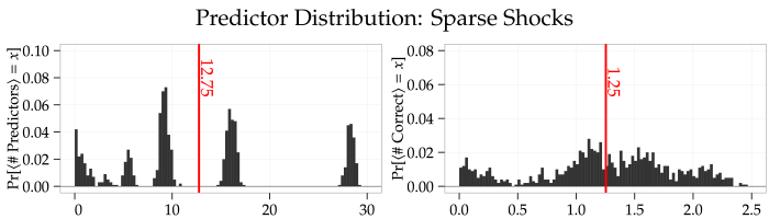 plot--predictor-distribution--simulated-data--sparse-shocks