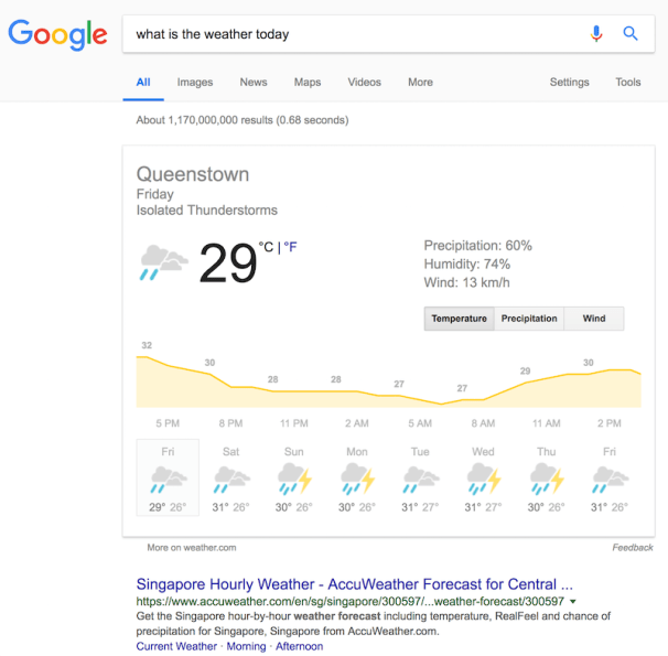Why Do We Always Ask Google For Answers What is the weather today