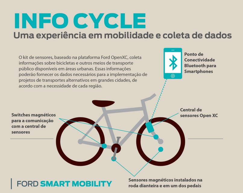 info_cycle_BR_2