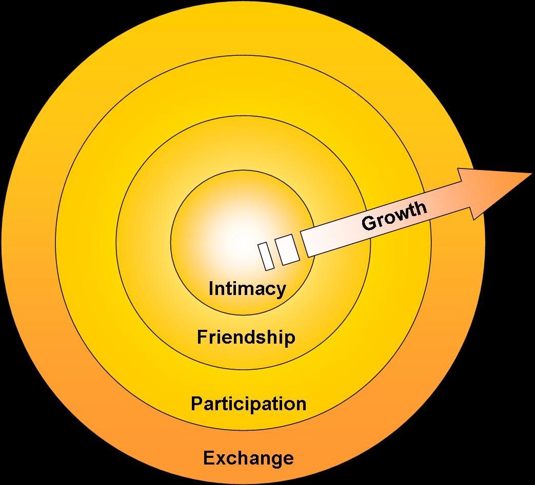 Teaching The Circle Of Intimacy Focus On Yourself Part 1