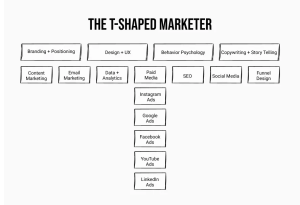 A Diagram of the 3 levels of being a t shaped marketer in 2021