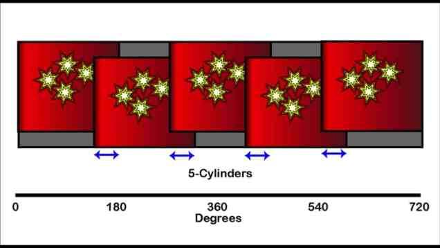 3-Cylinder, 4-Cylinder and 5-Cylinder engines explained. Why cylinder counts matter