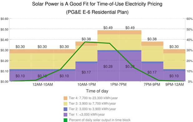 Solar Panel Energy Is A Good Fit Time-Of-Use Electricity Pricing
