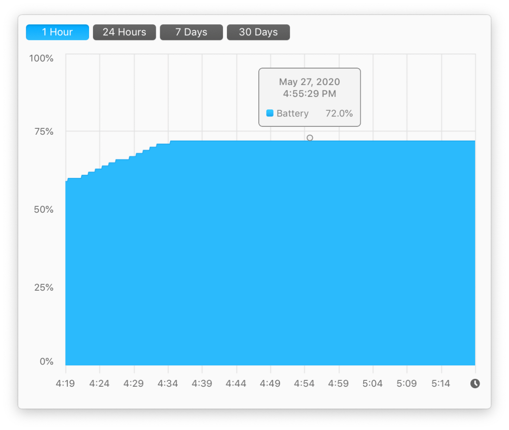 Graph of battery charge showing plateau at 72%.