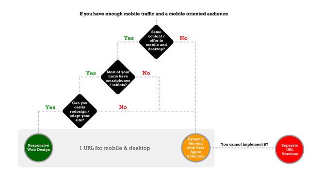 Mobile Web Decision Flowchart