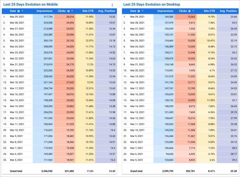 Mobile Vs Desktop Rankings Assessment Evolution Last Day