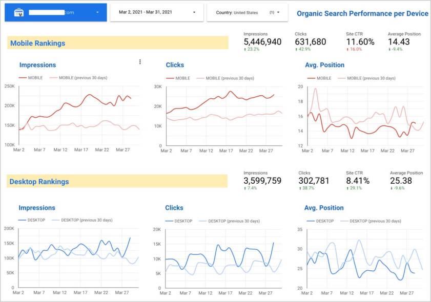 Mobile vs. Desktop Organic Search Performance