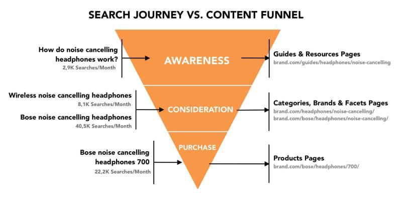 Search Journey vs Content Funnel