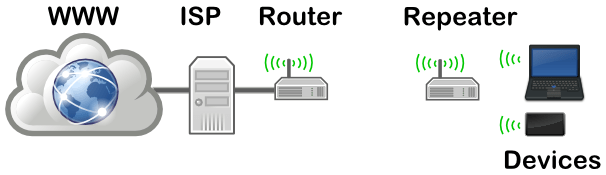 repeater_networking