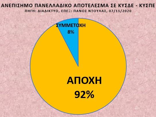 diagramma ekloges ekpaideutikwn