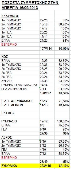 απεργία διαρκείας 2013, alfavita.gr