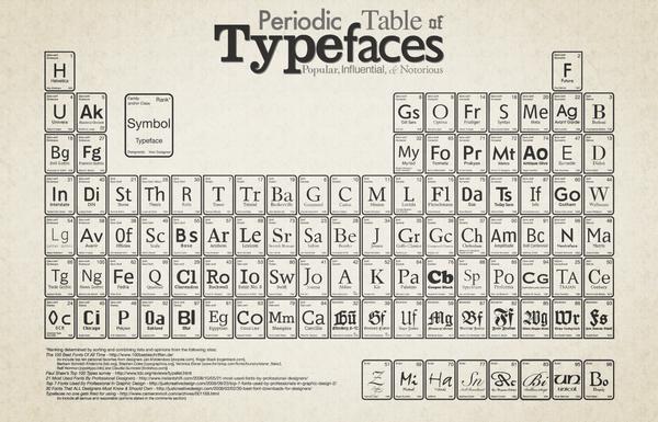 Tabla periódica de las tipografías