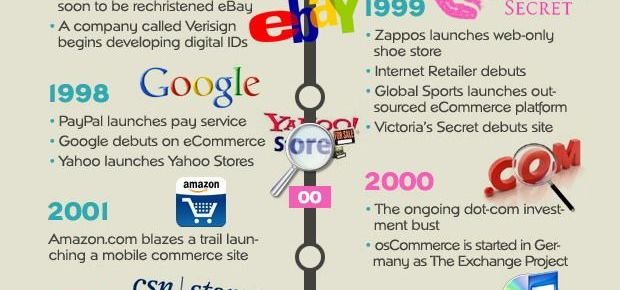 E-Commerce History - Infographic