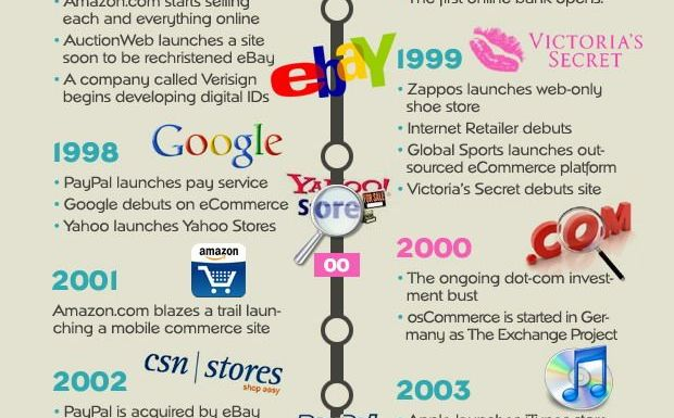 The History of e-commerce until 2010 [timeline infographic]