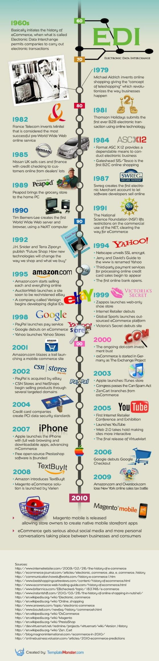 History of e-commerce - infographic