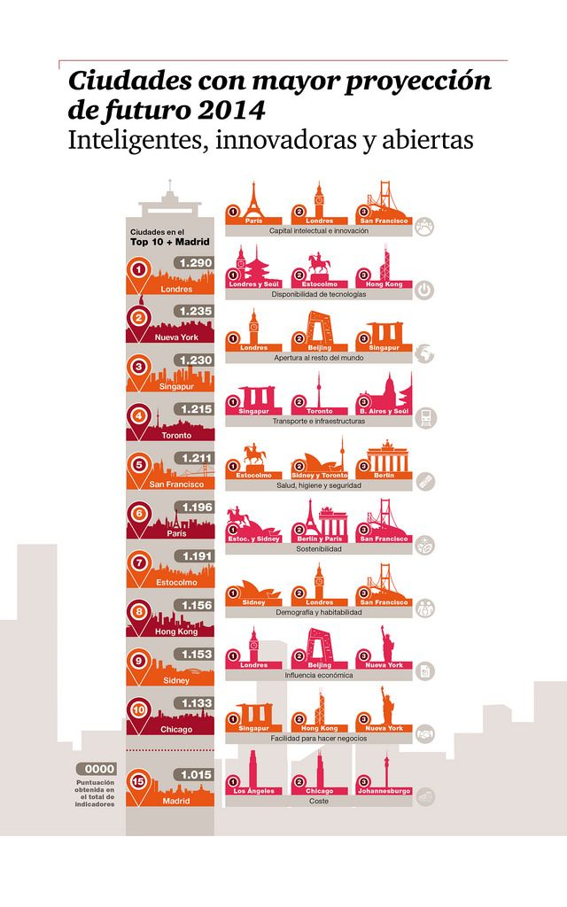 PWC - Ciudades con mayor proyección de futuro 2014