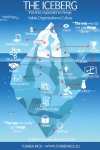 Organisational change iceberg