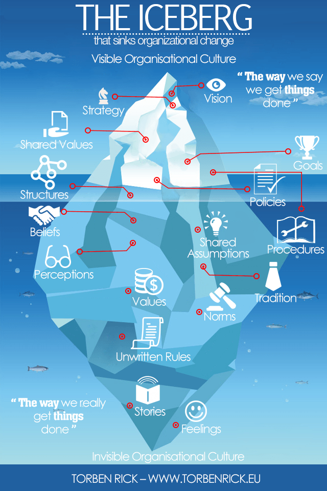 Organisational change iceberg