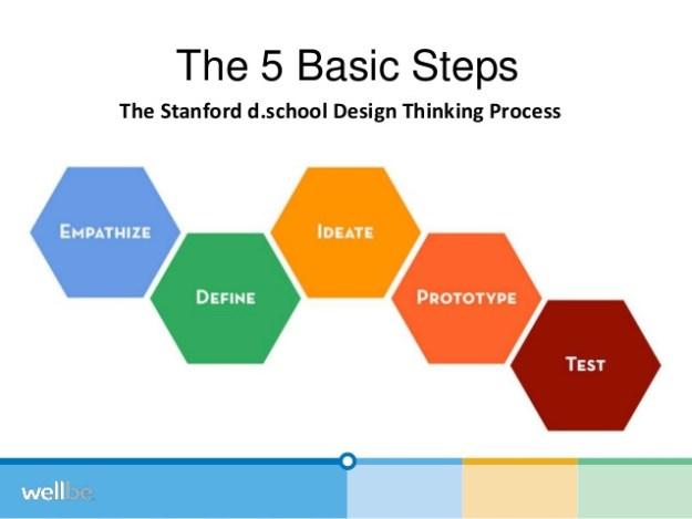 triple-aim-design-thinking-stanford-medx-2014-30-638