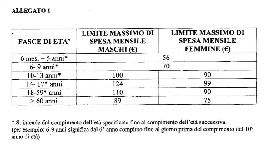Limite-spesa-mensile-celiaci-2018