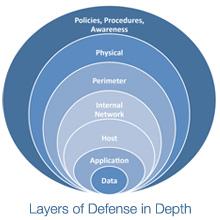 img_defense-in-depth