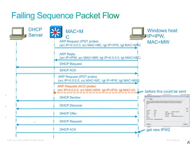 Cisco Switch causes duplicate IP address conflict errors on Windows