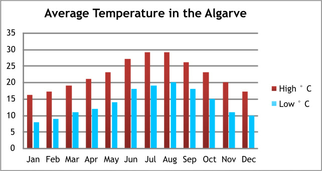 weather in Algarve