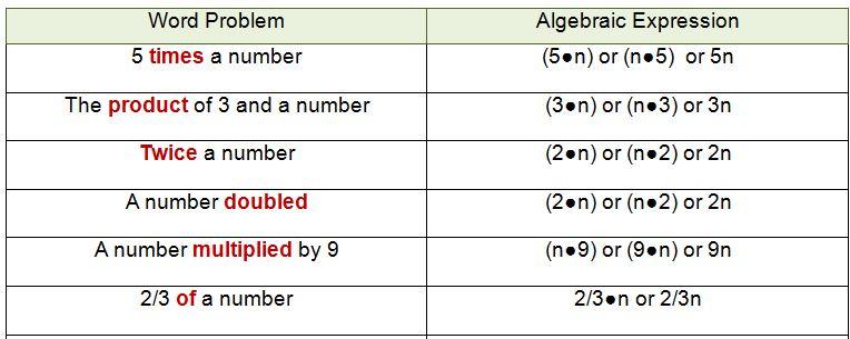 Math Operation Words Chart