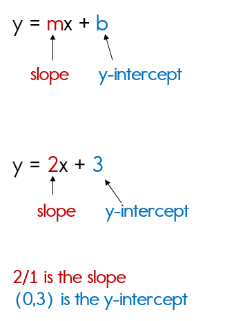 Graphing A Linear Equation Using Slope Intercept Form