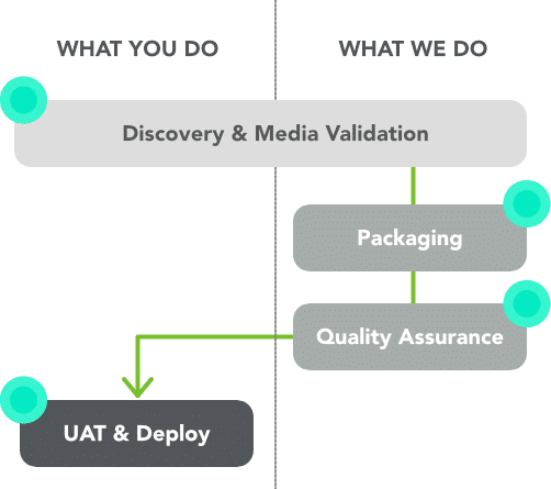 Regular Application Packaging Services