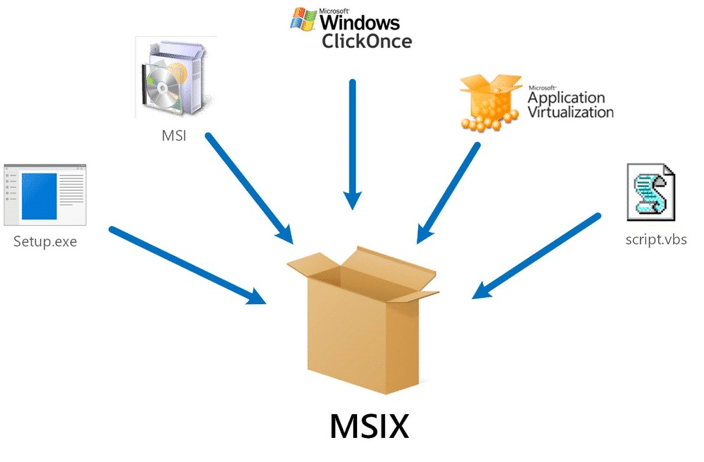Should you care about MSIX