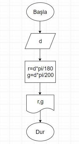 Algoritma Örnekleri 9
