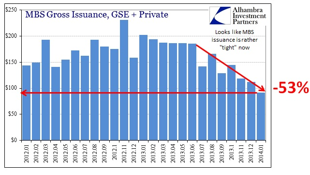 ABOOK Mar 2014 Mortgage Rates Pending Home Sales MBS