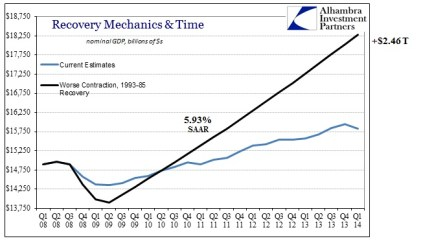 ABOOK July 2014 GDP Time 4