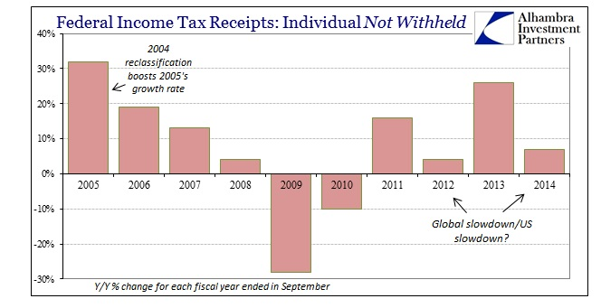 ABOOK Dec 2014 Payrolls Individual Taxes Not WH