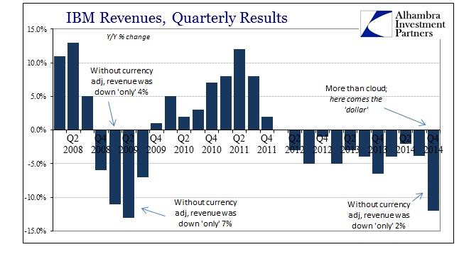 ABOOK Jan 2015 IBM Revenue