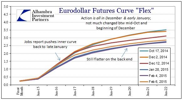 ABOOK Feb 2015 Eurodollar Jobs