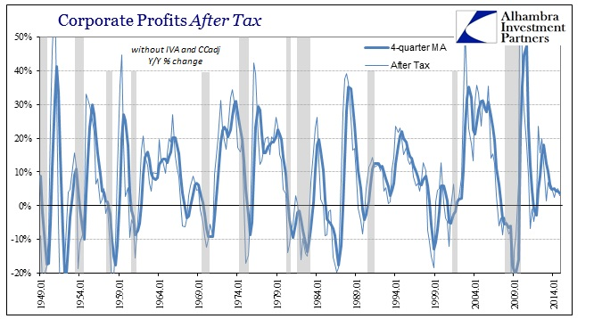 ABOOK March 2015 Corporate Profits After Tax