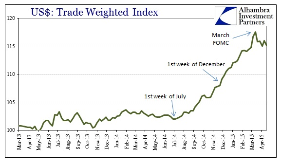 ABOOK April 2015 USD Trade Weighted