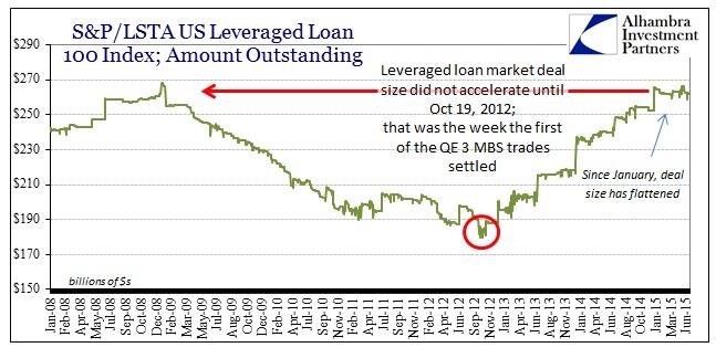 ABOOK June 2015 Dollar Lev Loan Deal Val