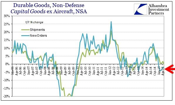 ABOOK June 2015 Durable Goods Cap Goods