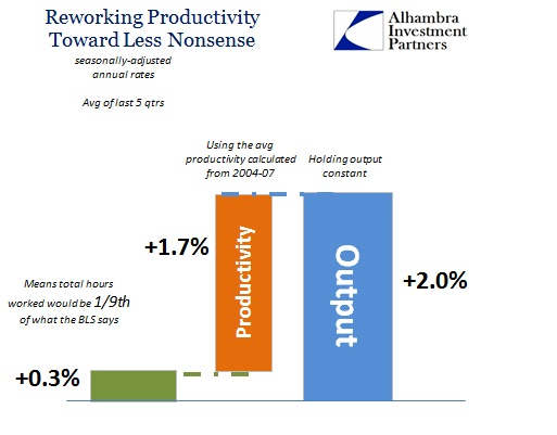 ABOOK June 2015 Labor Productivity Last 5 More Sense