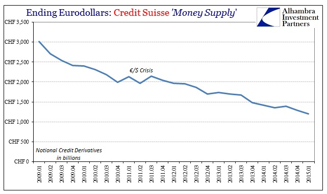 ABOOK July 2015 Eurodollars Credit Suisse CDS